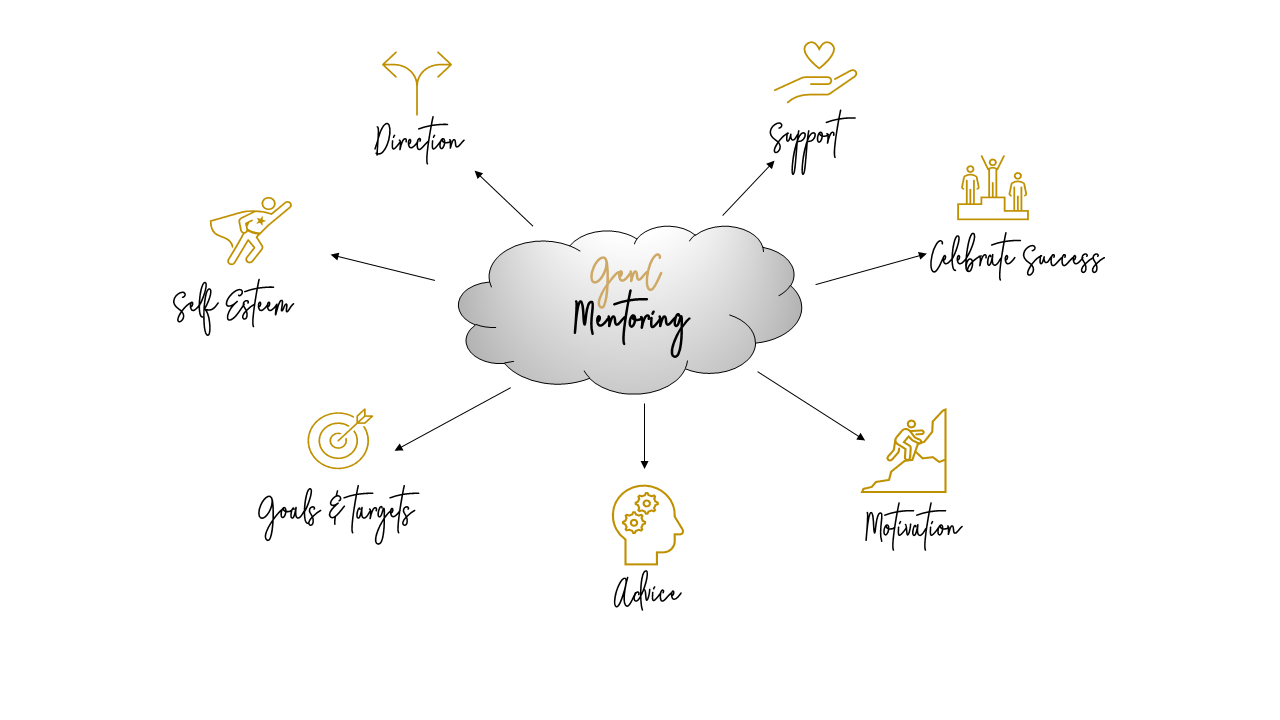 GenC Mentoring Diagram